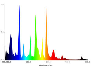 Plantmax MS PX 1000 watt Spectral Data