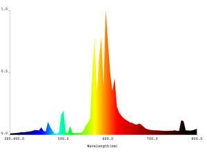 Plantmax HPS bulb spectrum