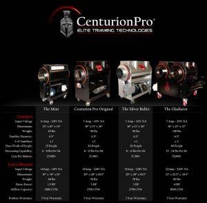 Centurion Trimmer Comparison