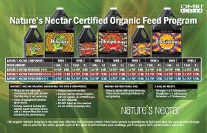 Nature's Nectar Feed Chart