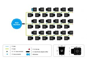 Autopot 36 pot system layout