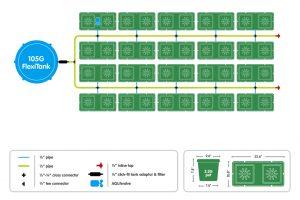 easy2grow 40 pot layout