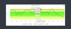 The Minder VPD Chart Detail